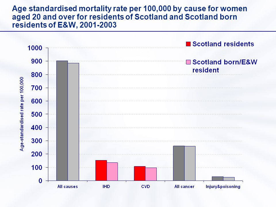 Age standardised mortality rate per 100,000 by cause for women aged 20 and over for residents of Scotland and Scotland born residents of E&W, 2001-2003
