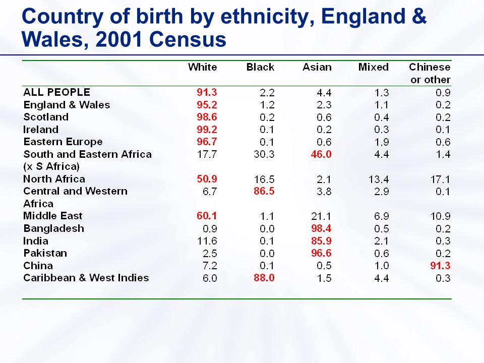 Country of birth by ethnicity, England & Wales, 2001 Census