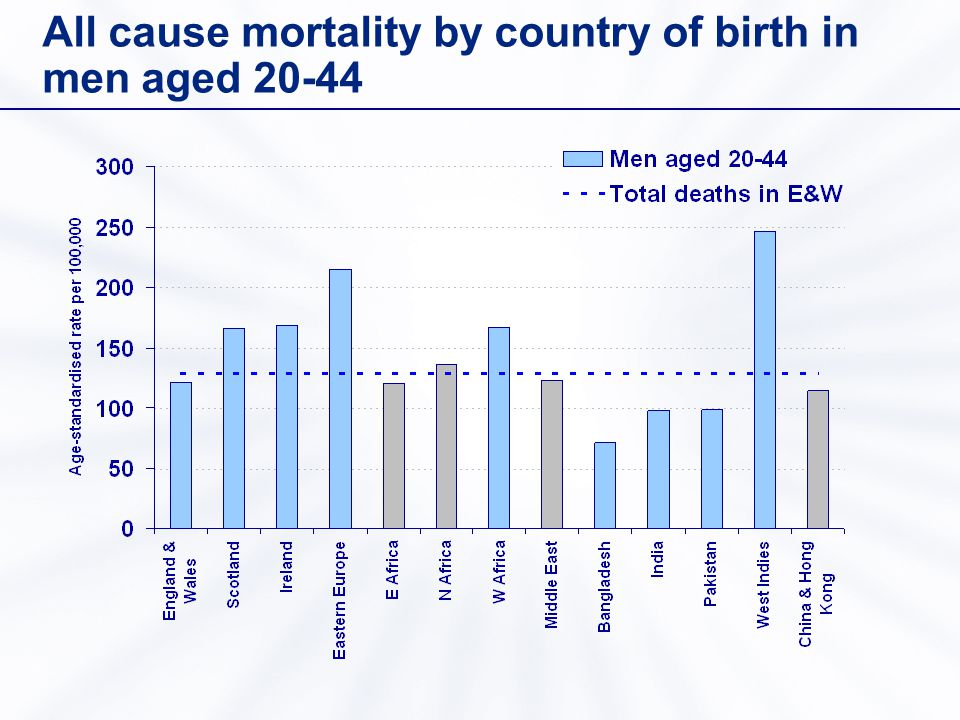 All cause mortality by country of birth in men aged 20-44
