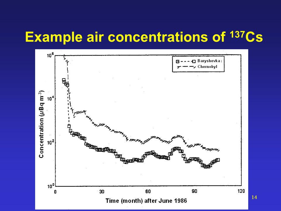 14 Example air concentrations of 137 Cs