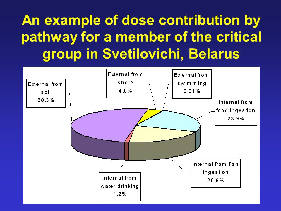 76 An example of dose contribution by pathway for a member of the critical group in Svetilovichi, Belarus