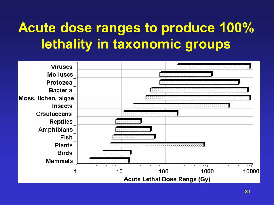 81 Acute dose ranges to produce 100% lethality in taxonomic groups