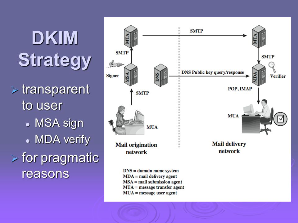 DKIM Strategy  transparent to user MSA sign MSA sign MDA verify MDA verify  for pragmatic reasons
