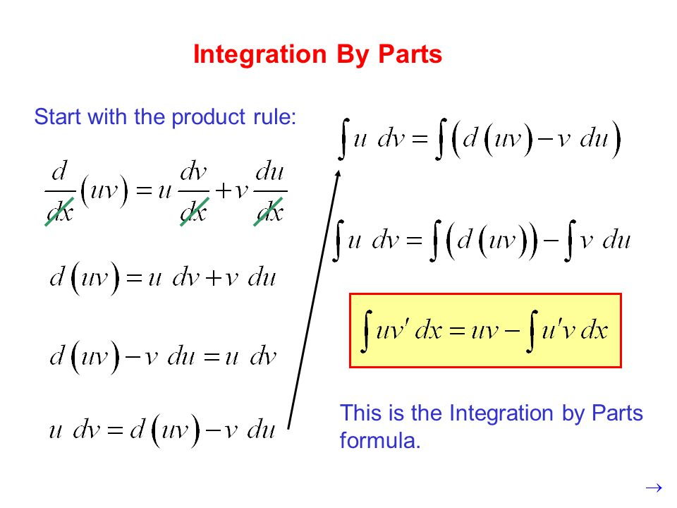 Integration By Parts Start with the product rule: This is the Integration by Parts formula.
