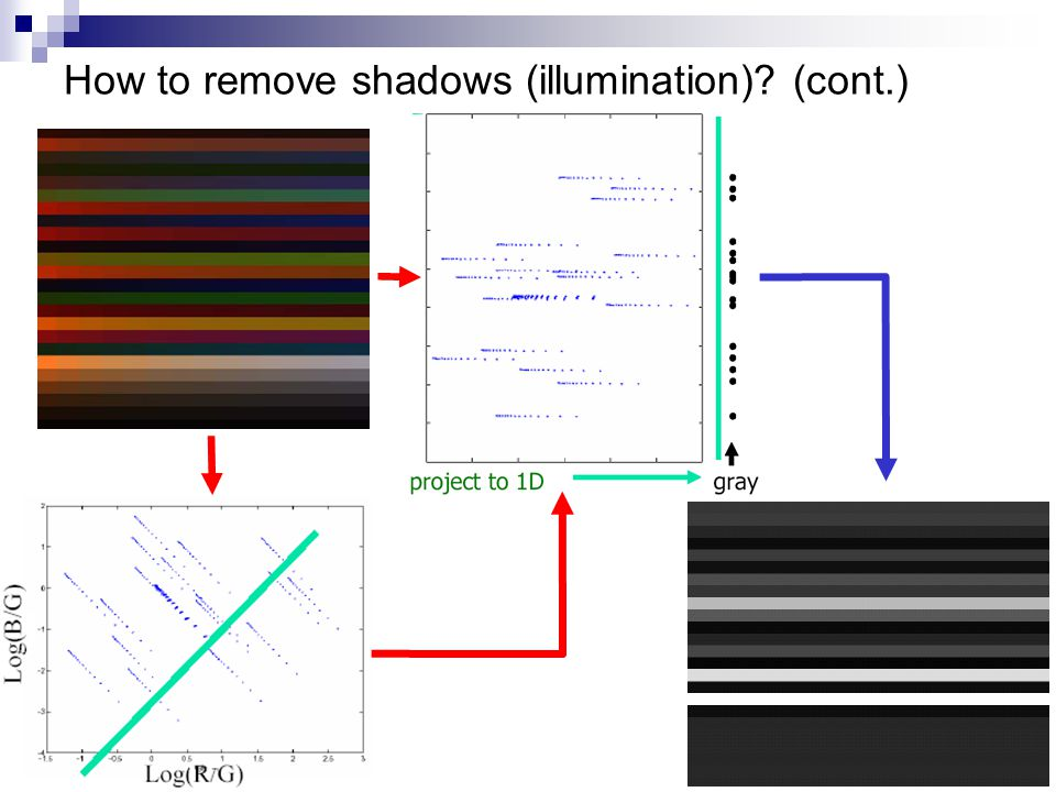 How to remove shadows (illumination) (cont.)
