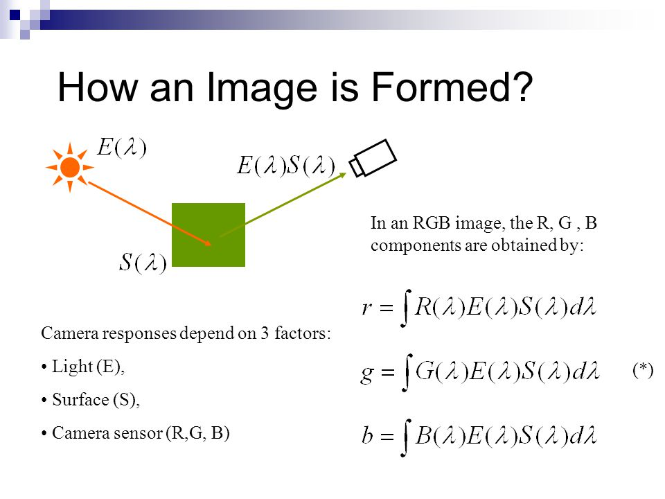 How an Image is Formed.
