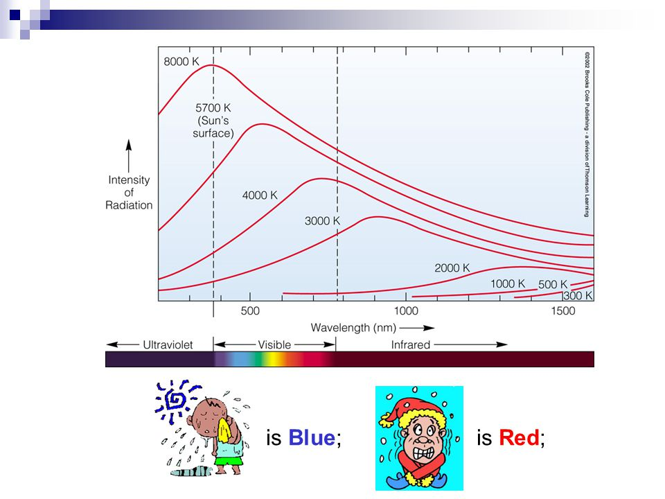 is Blue; is Red;