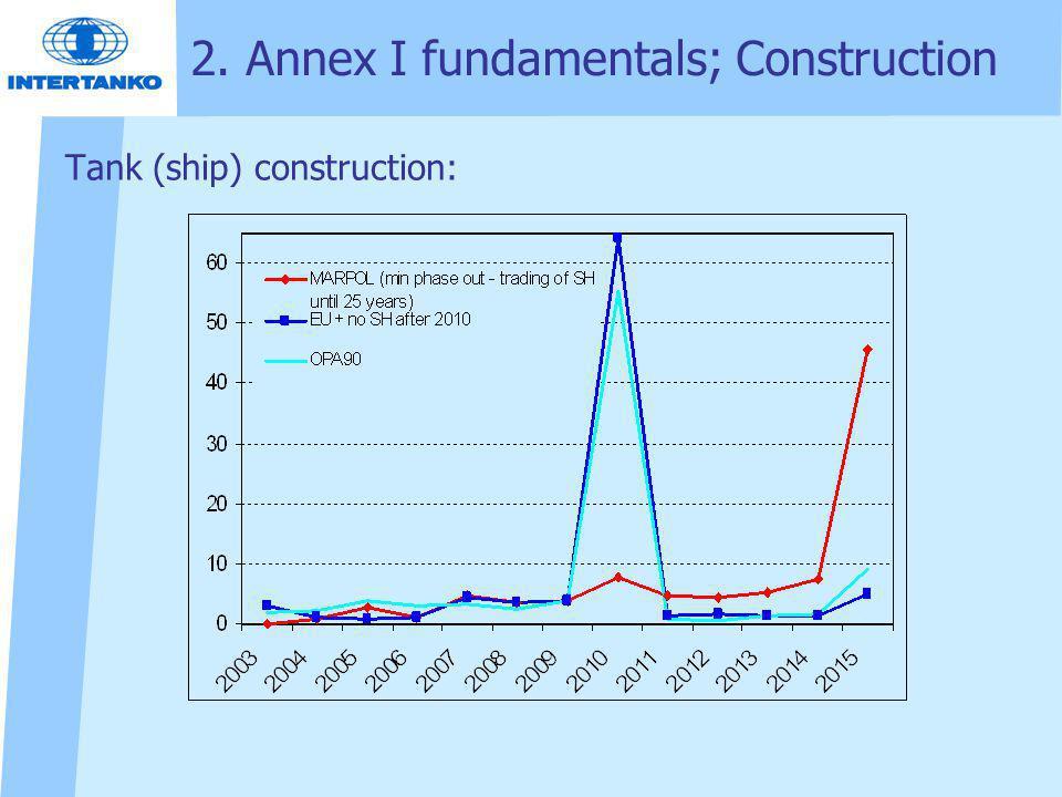 2. Annex I fundamentals; Construction Tank (ship) construction: