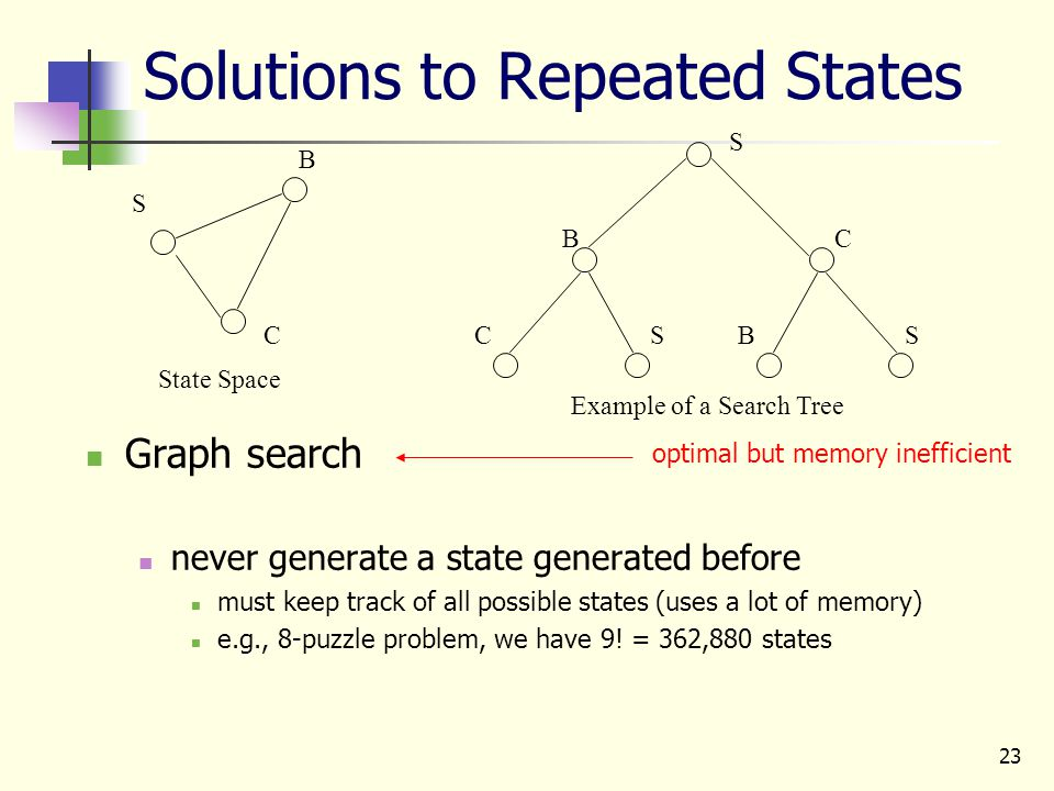 23 Solutions to Repeated States Graph search never generate a state generated before must keep track of all possible states (uses a lot of memory) e.g