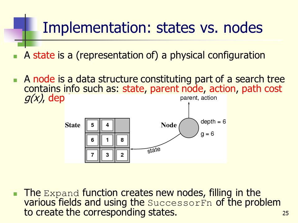 25 Implementation: states vs. nodes A state is a (representation of) a physical configuration A node is a data structure constituting part of a search