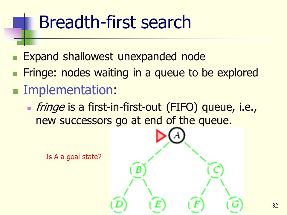 32 Breadth-first search Expand shallowest unexpanded node Fringe: nodes waiting in a queue to be explored Implementation: fringe is a first-in-first-o