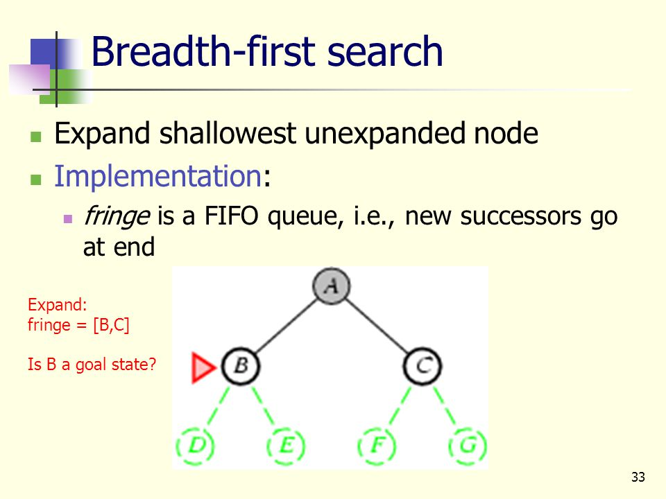 33 Breadth-first search Expand shallowest unexpanded node Implementation: fringe is a FIFO queue, i.e., new successors go at end Expand: fringe = [B,C