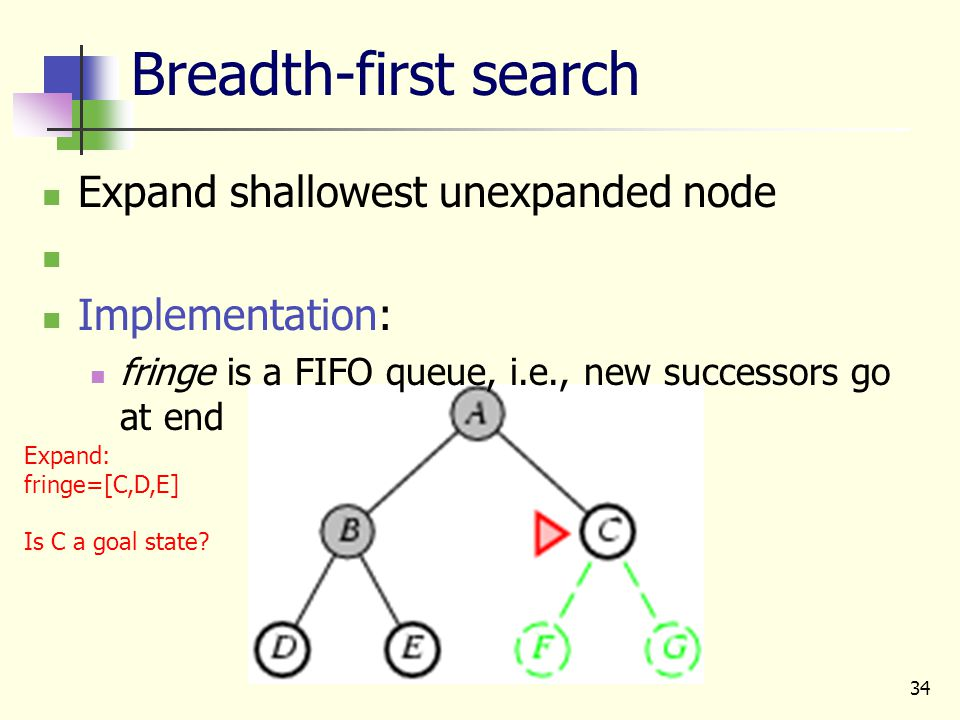 34 Breadth-first search Expand shallowest unexpanded node Implementation: fringe is a FIFO queue, i.e., new successors go at end Expand: fringe=[C,D,E