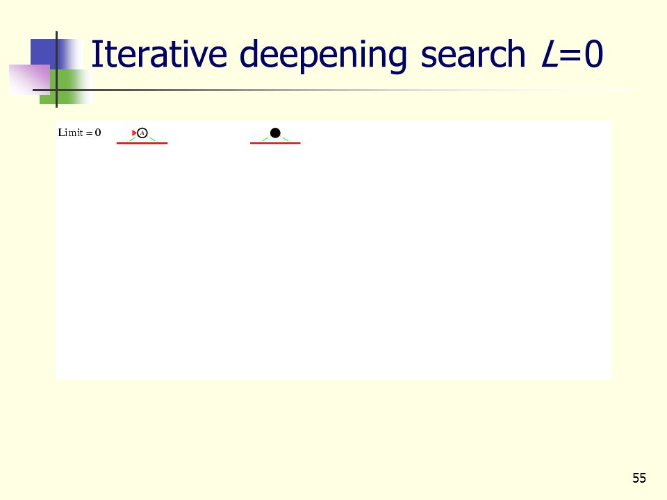 55 Iterative deepening search L=0