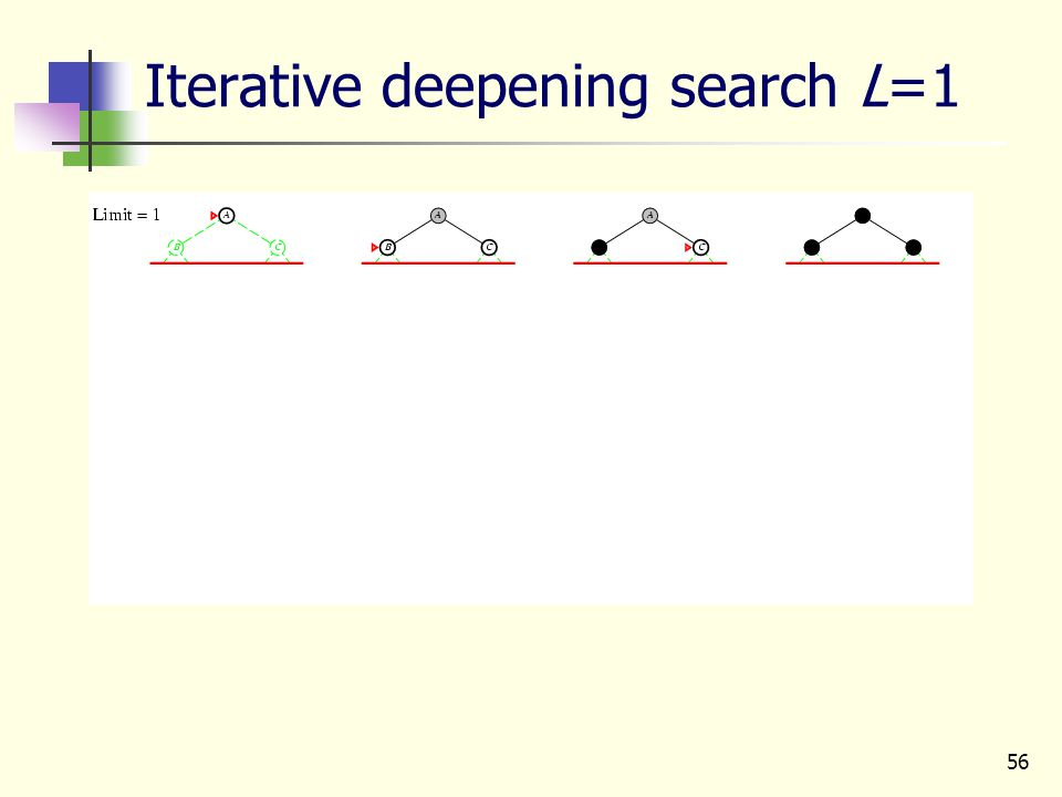 56 Iterative deepening search L=1