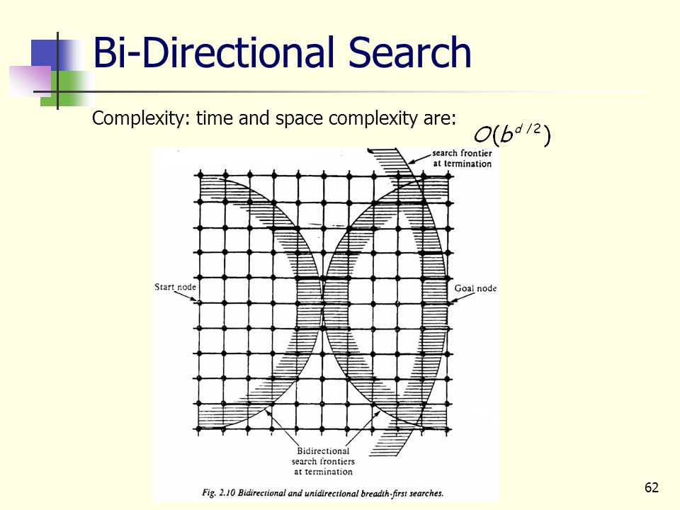 62 Bi-Directional Search Complexity: time and space complexity are: