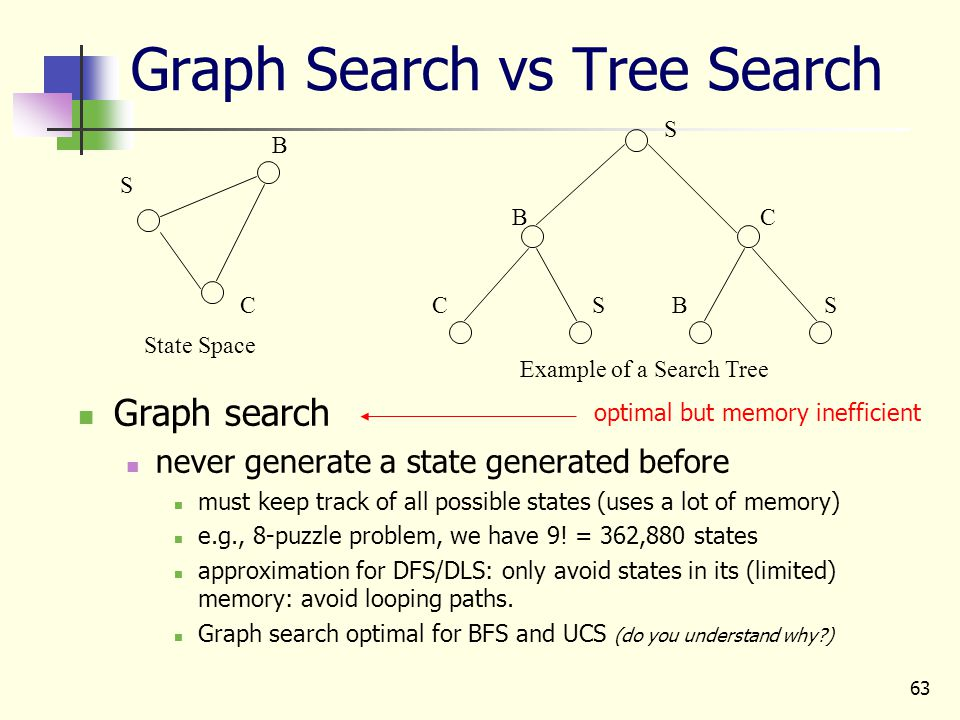 63 Graph Search vs Tree Search Graph search never generate a state generated before must keep track of all possible states (uses a lot of memory) e.g.