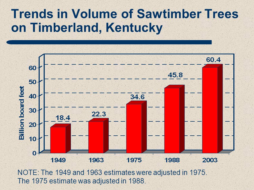 Trends in Volume of Sawtimber Trees on Timberland, Kentucky NOTE: The 1949 and 1963 estimates were adjusted in 1975.