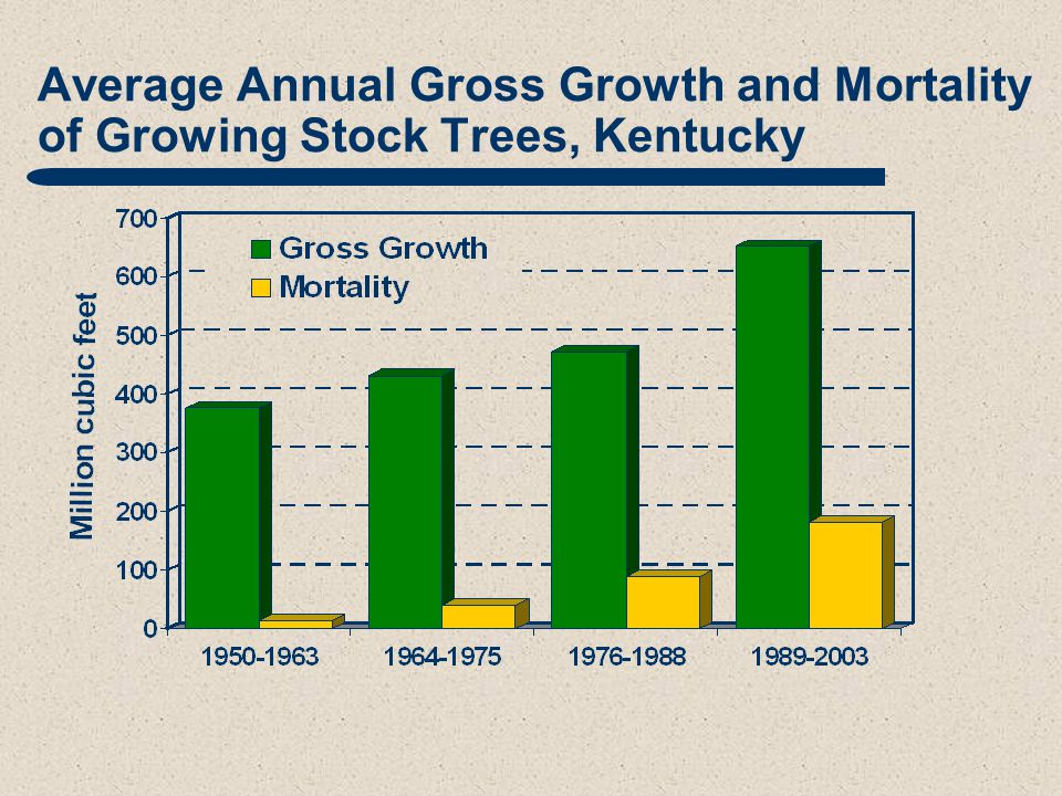 Average Annual Gross Growth and Mortality of Growing Stock Trees, Kentucky