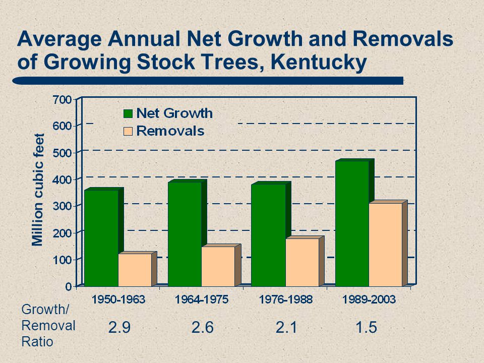 Average Annual Net Growth and Removals of Growing Stock Trees, Kentucky 2.9 2.6 2.1 1.5 Growth/ Removal Ratio