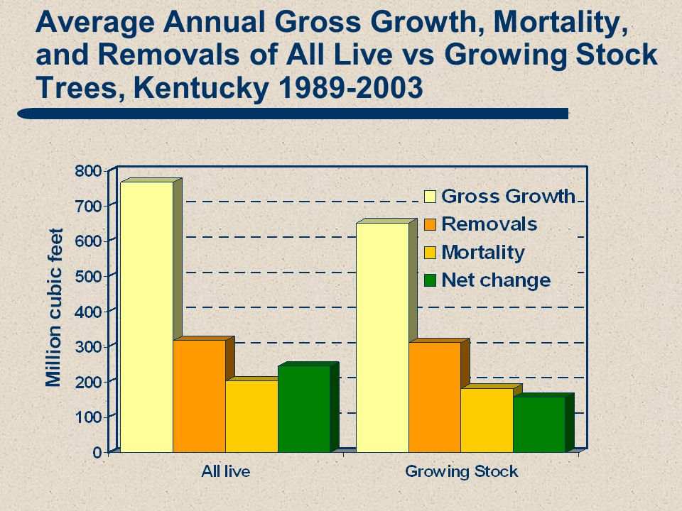 Average Annual Gross Growth, Mortality, and Removals of All Live vs Growing Stock Trees, Kentucky 1989-2003