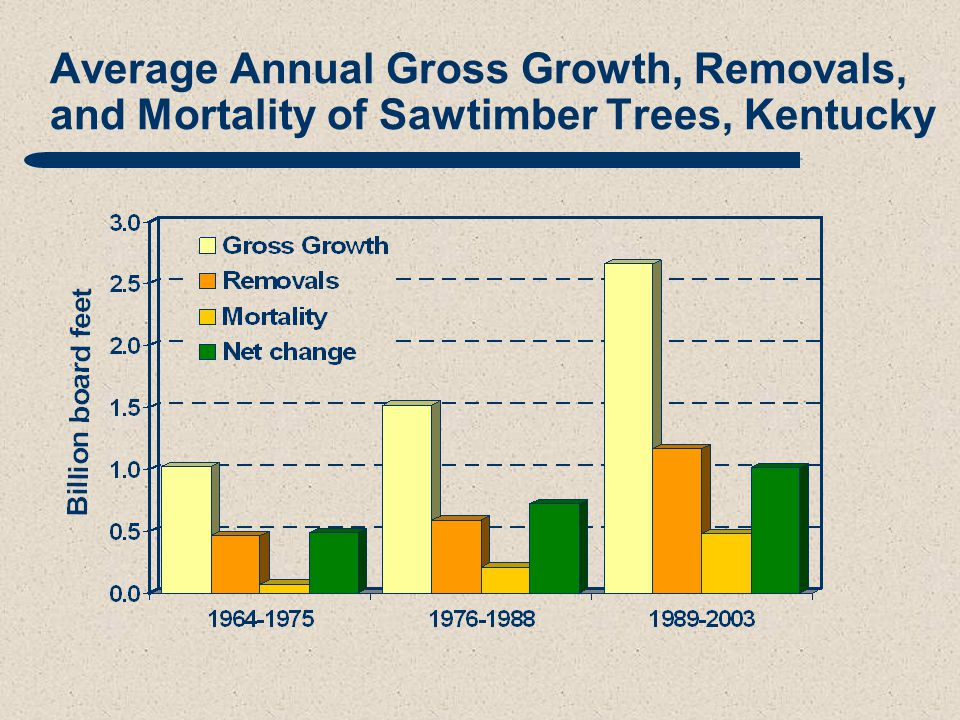 Average Annual Gross Growth, Removals, and Mortality of Sawtimber Trees, Kentucky