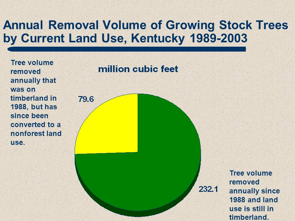 Annual Removal Volume of Growing Stock Trees by Current Land Use, Kentucky 1989-2003 Tree volume removed annually that was on timberland in 1988, but has since been converted to a nonforest land use.
