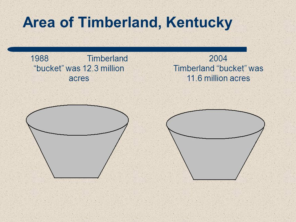 Area of Timberland, Kentucky 1988 Timberland bucket was 12.3 million acres 2004 Timberland bucket was 11.6 million acres