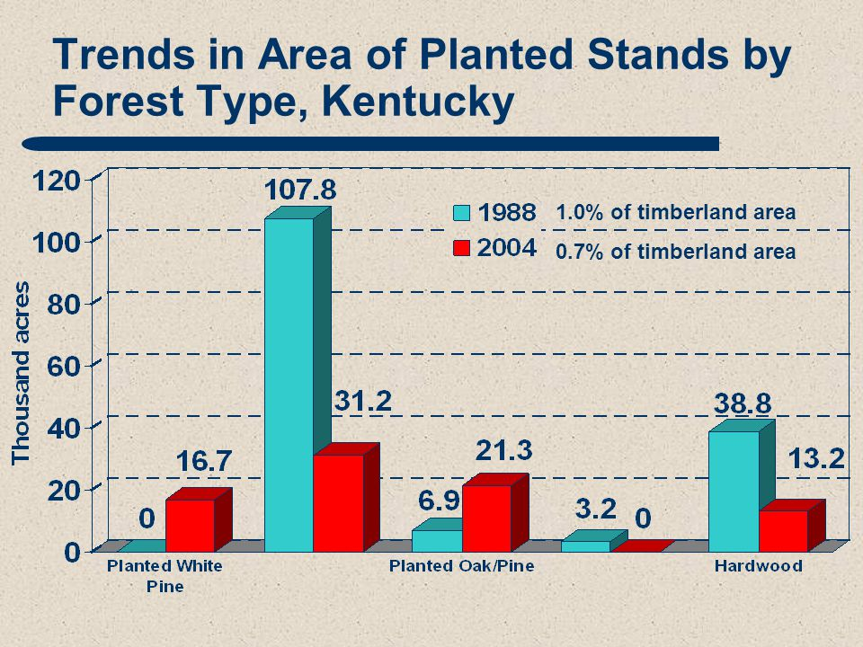 Trends in Area of Planted Stands by Forest Type, Kentucky 1.0% of timberland area 0.7% of timberland area