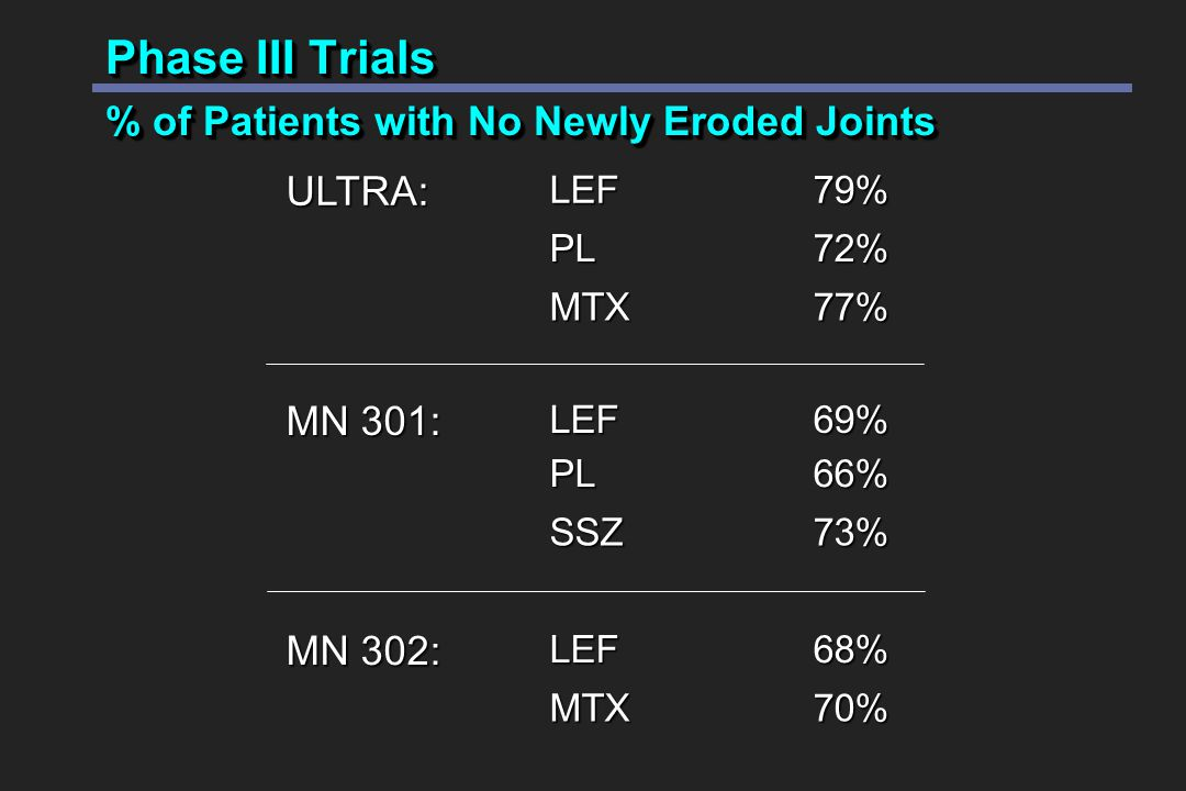 Phase III Trials % of Patients with No Newly Eroded Joints 70%MTX 68%LEF MN 302: 73%SSZ 66%PL 69%LEF MN 301: 77%MTX 72%PL79%LEFULTRA: