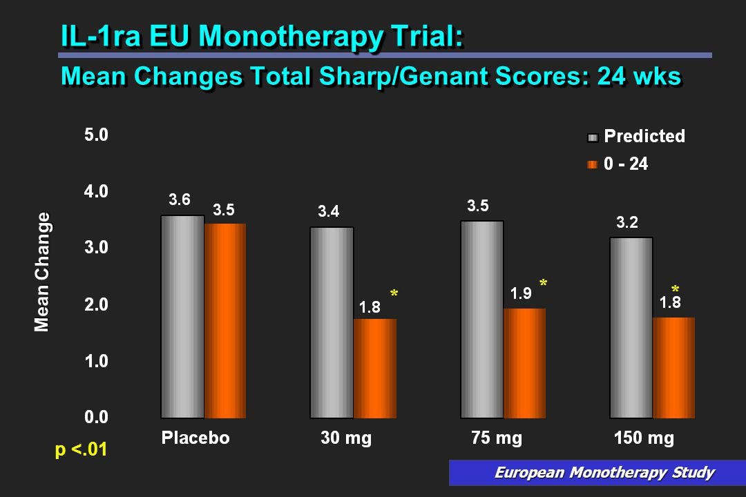 IL-1ra EU Monotherapy Trial: Mean Changes Total Sharp/Genant Scores: 24 wks Mean Change European Monotherapy Study * * * p <.01