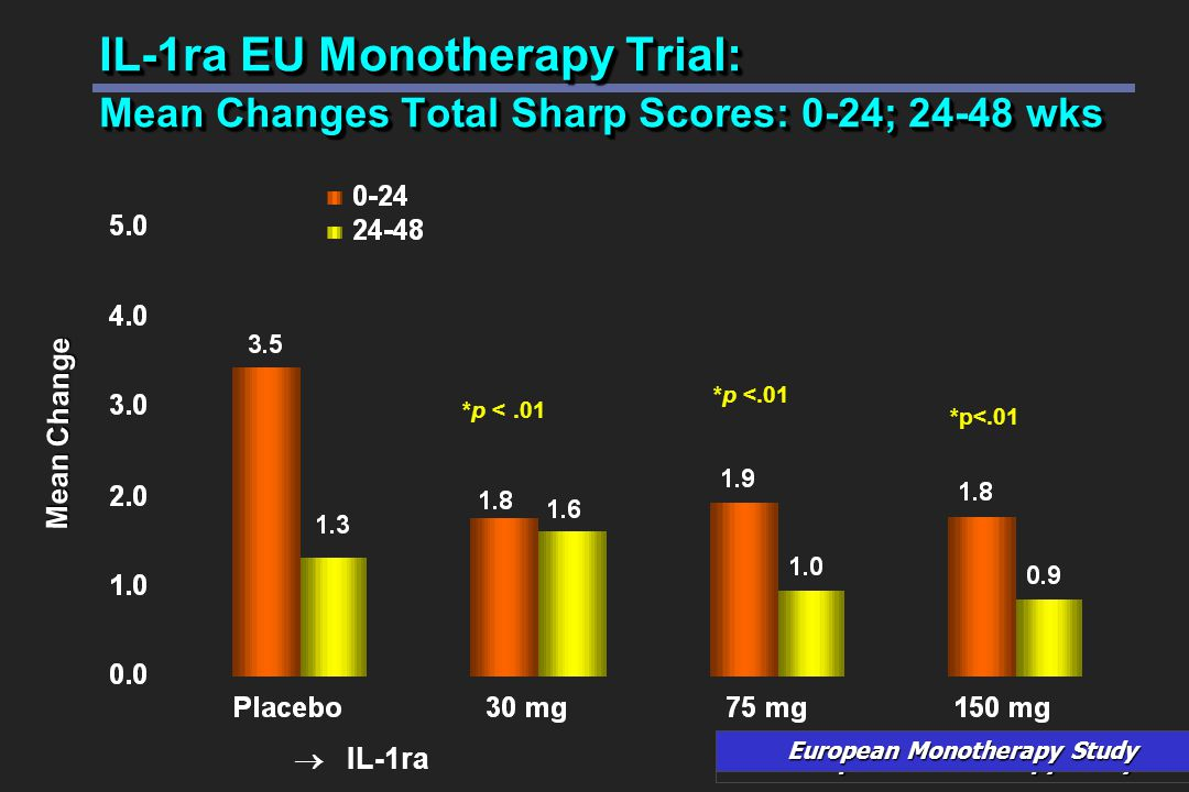 IL-1ra EU Monotherapy Trial: Mean Changes Total Sharp Scores: 0-24; 24-48 wks Mean Change  IL-1ra European Monotherapy Study *p <.01 European Monotherapy Study