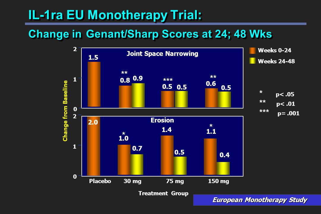 IL-1ra EU Monotherapy Trial: Change in Genant/Sharp Scores at 24; 48 Wks Placebo30 mg75 mg150 mg Weeks 0-24 Weeks 24-48 Change from Baseline Erosion Joint Space Narrowing 1 2 0 1 2 0 Treatment Group European Monotherapy Study 1.5 0.8 0.5 0.6 1.0 1.4 1.1 2.0 0.7 0.9 0.5 0.4 ** *** ** * p<.05 ** p<.01 *** p=.001 * *