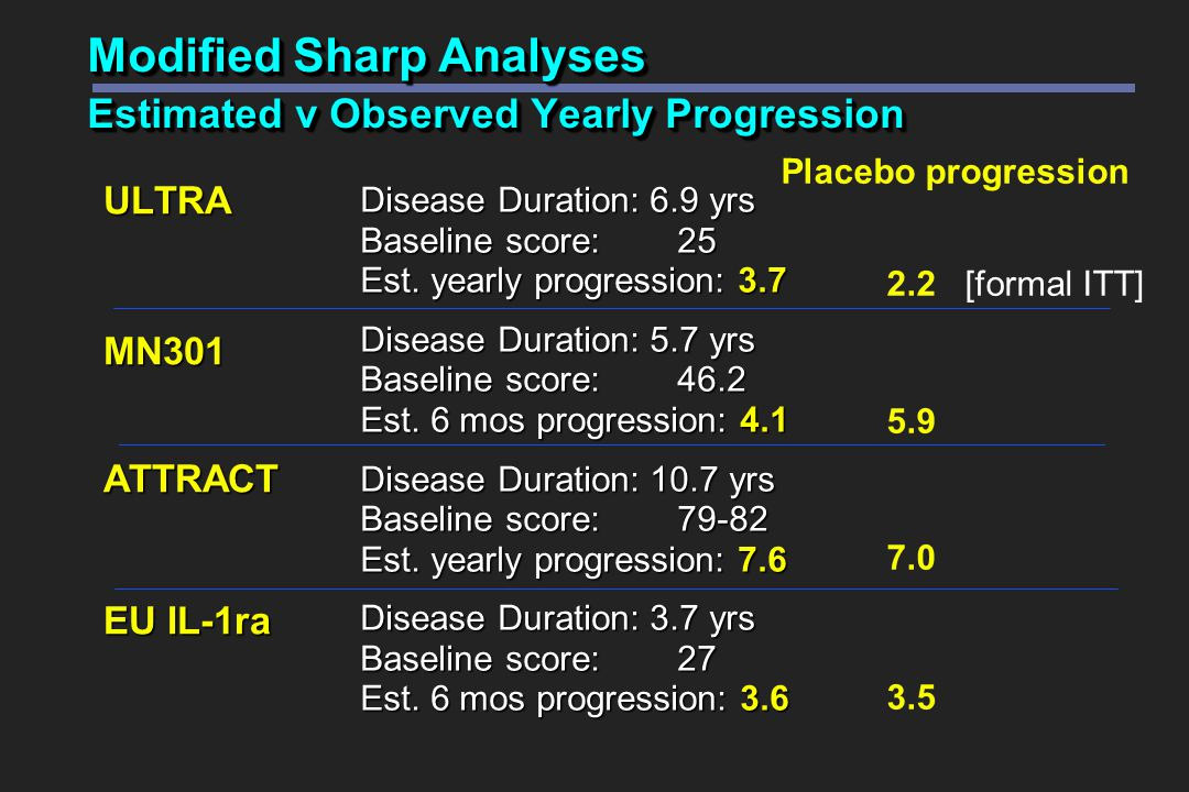 Modified Sharp Analyses Estimated v Observed Yearly Progression ULTRAMN301ATTRACT EU IL-1ra Disease Duration: 6.9 yrs Baseline score:25 Est.