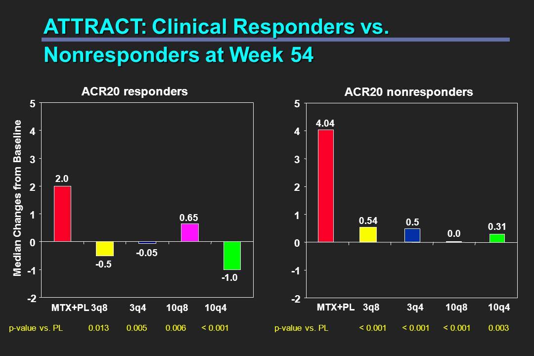 ATTRACT: Clinical Responders vs. Nonresponders at Week 54 MTX+PL3q83q410q810q4 p-value vs.