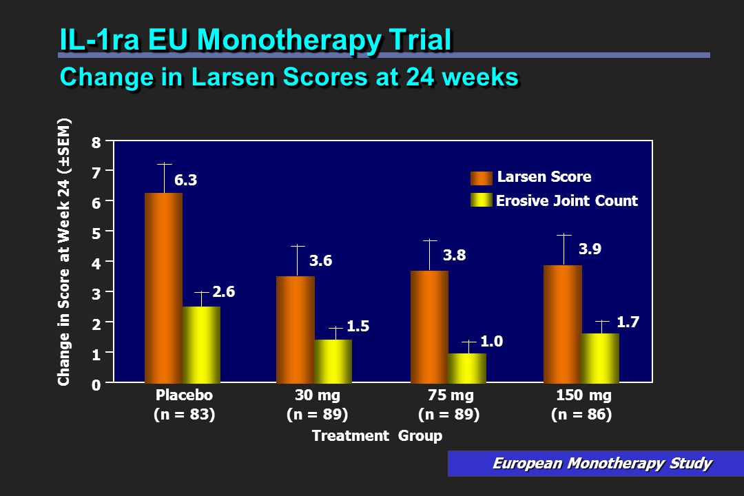 Change in Score at Week 24 (±SEM) Placebo30 mg 75 mg 150 mg (n = 83)(n = 89)(n = 89)(n = 86) Larsen Score Erosive Joint Count 0 1 2 3 4 5 6 7 8 IL-1ra EU Monotherapy Trial Change in Larsen Scores at 24 weeks Treatment Group 3.6 3.8 3.9 6.3 1.5 1.0 1.7 2.6 European Monotherapy Study