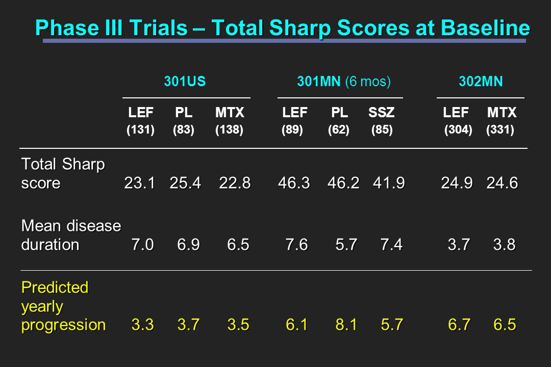 Phase III Trials – Total Sharp Scores at Baseline Total Sharp score 23.1 25.4 22.8 46.3 46.2 41.9 24.9 24.6 Mean disease duration 7.0 6.9 6.5 7.6 5.7 7.4 3.7 3.8 Predicted yearly progression 3.3 3.7 3.5 6.1 8.1 5.7 6.7 6.5 LEFPLMTX LEF PL SSZ LEF MTX (131)(83)(138) (89) (62) (85) (304) (331) 301US301MN (6 mos)302MN