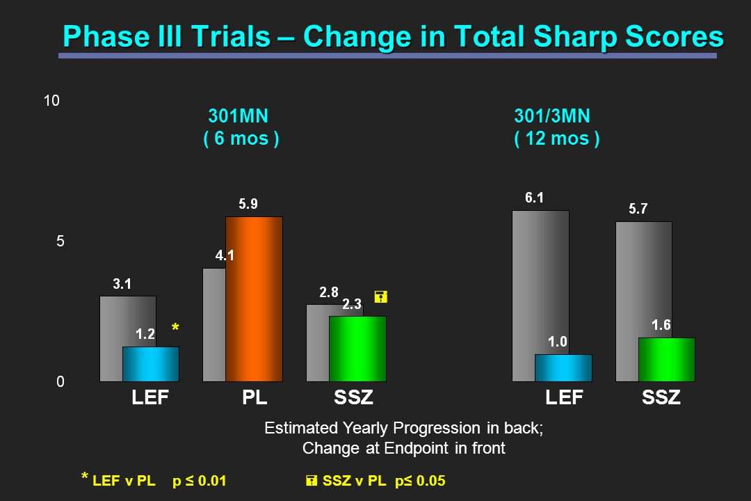 301MN301/3MN ( 6 mos )( 12 mos ) LEF PL SSZ LEF SSZ Phase III Trials – Change in Total Sharp Scores Estimated Yearly Progression in back; Change at Endpoint in front * * LEF v PL p ≤ 0.01   SSZ v PL p≤ 0.05