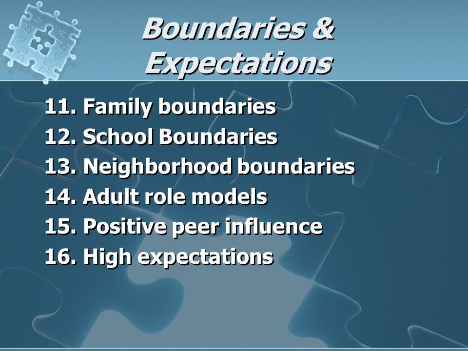 Boundaries & Expectations 11.Family boundaries 12.