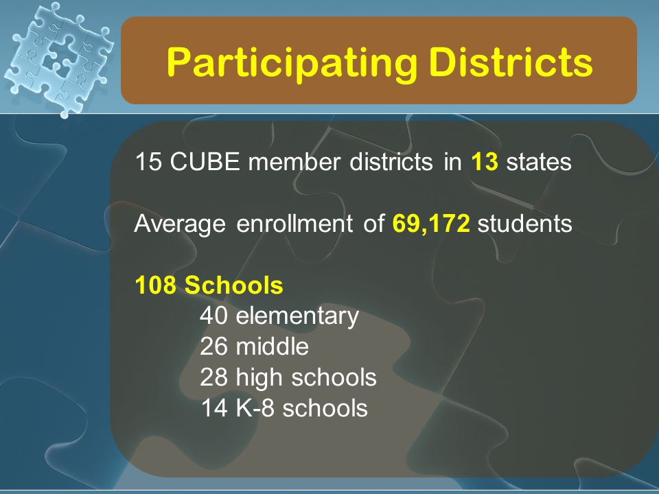 Participating Districts 15 CUBE member districts in 13 states Average enrollment of 69,172 students 108 Schools 40 elementary 26 middle 28 high school