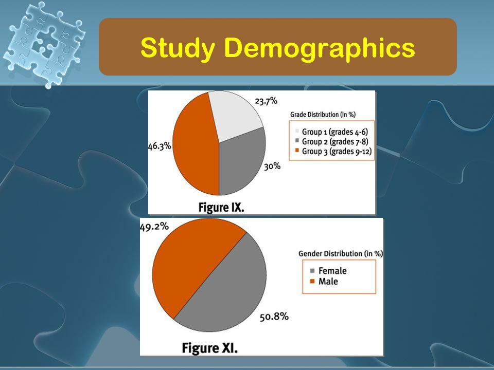 Study Demographics