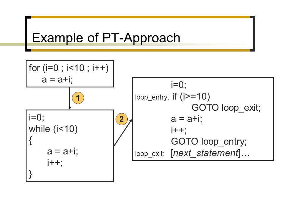 Example of PT-Approach for (i=0 ; i<10 ; i++) a = a+i; i=0; while (i<10) { a = a+i; i++; } i=0; loop_entry: if (i>=10) GOTO loop_exit; a = a+i; i++; GOTO loop_entry; loop_exit: [next_statement]… 1 2