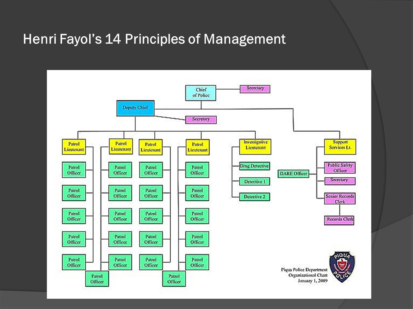 Henri Fayol's 14 Principles of Management