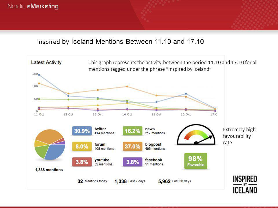 Inspired by Iceland Mentions Between 11.10 and 17.10 This graph represents the activity between the period 11.10 and 17.10 for all mentions tagged under the phrase Inspired by Iceland Extremely high favourability rate