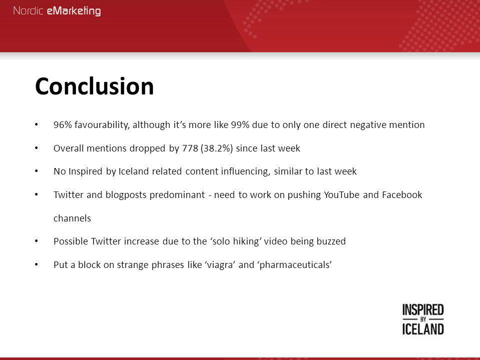 Conclusion 96% favourability, although it's more like 99% due to only one direct negative mention Overall mentions dropped by 778 (38.2%) since last week No Inspired by Iceland related content influencing, similar to last week Twitter and blogposts predominant - need to work on pushing YouTube and Facebook channels Possible Twitter increase due to the 'solo hiking' video being buzzed Put a block on strange phrases like 'viagra' and 'pharmaceuticals'