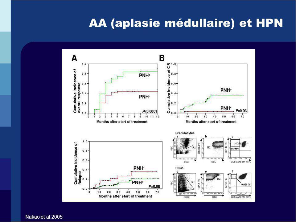 AA (aplasie médullaire) et HPN Nakao et al.2005