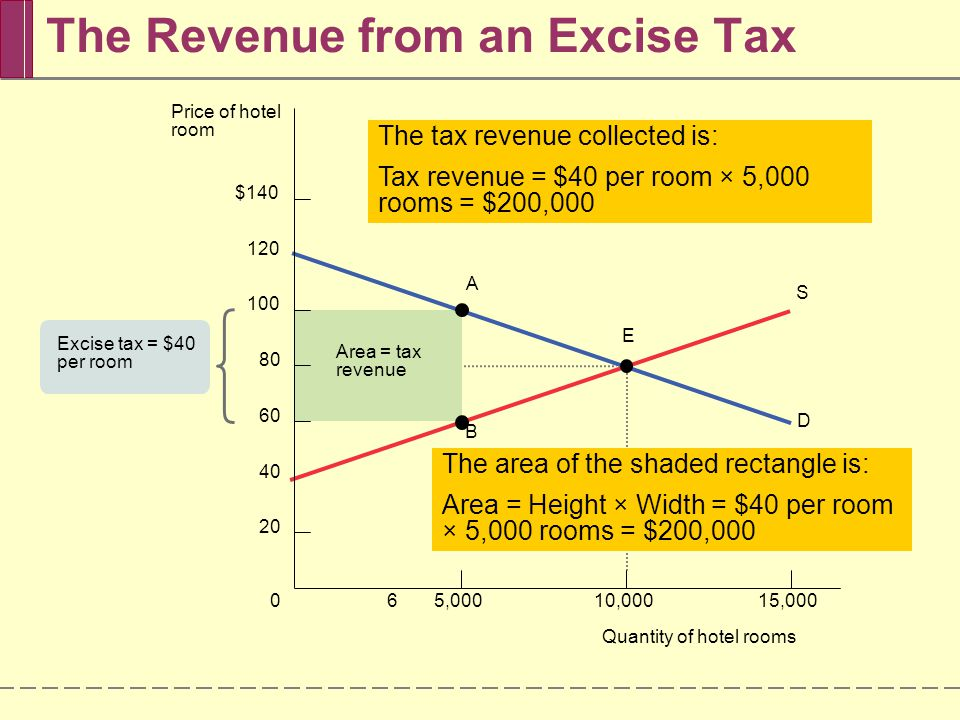The general principle is:  The revenue collected by an excise tax is equal to the area of the rectangle whose height is the tax wedge between the supply and demand curves and whose width is the quantity transacted under the tax.