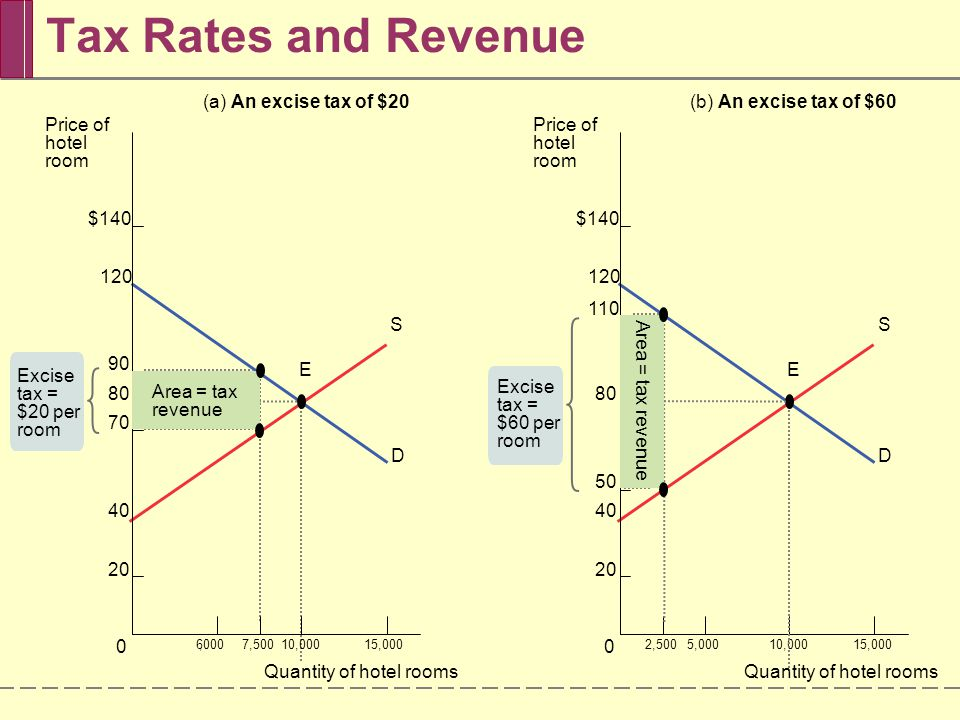 A Tax Reduces Consumer and Producer Surplus  A fall in the price of a good generates a gain in consumer surplus.