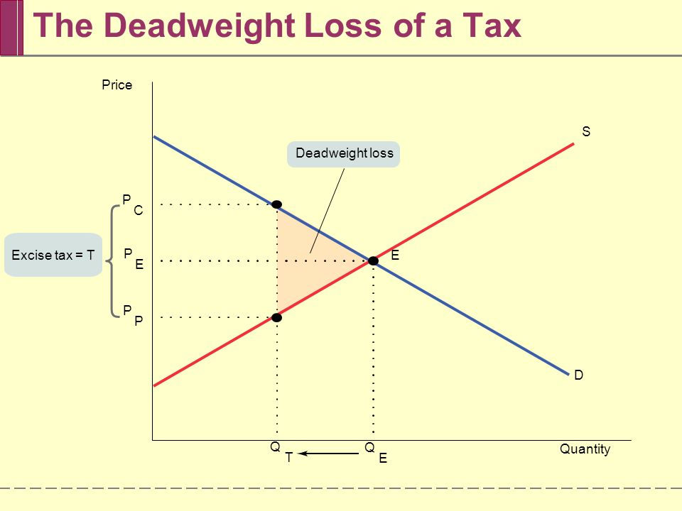  Using a triangle to measure deadweight loss is a technique used in many economic applications.