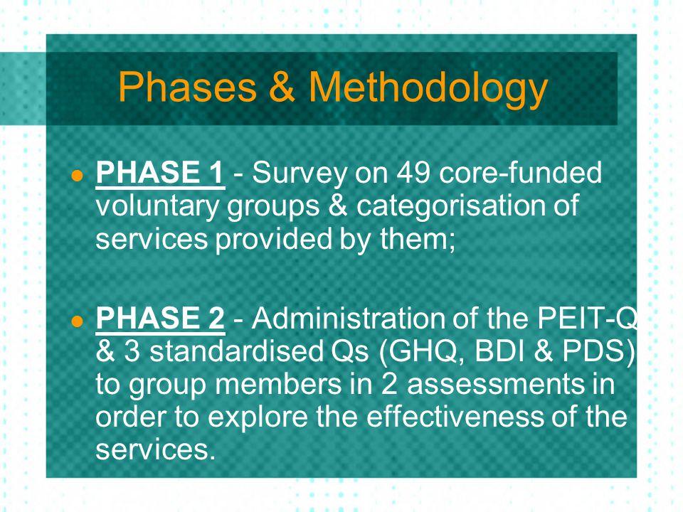 Categorisation of the services provided by the groups Psychology-based Philosophy-based Education-based Community-based